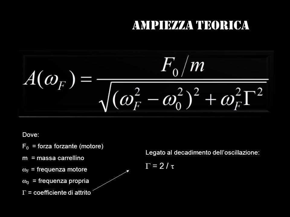 Dove: F 0 = forza forzante (motore) m = massa carrellino F = frequenza motore 0 = frequenza propria = coefficiente di attrito Legato al decadimento de