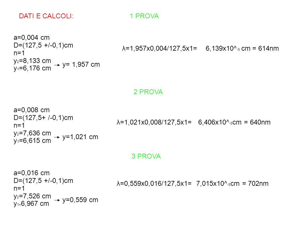 DATI E CALCOLI: 1 PROVA a=0,004 cm D=(127,5 +/-0,1)cm n=1 y 2 =8,133 cm y 1 =6,176 cm y= 1,957 cm λ=1,957x0,004/127,5x1= 6,139x10^ -5 cm = 614nm 2 PRO