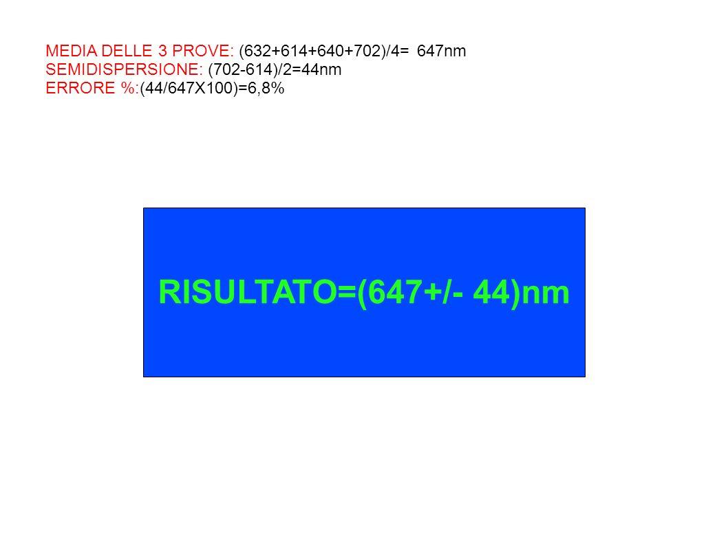MEDIA DELLE 3 PROVE: (632+614+640+702)/4= 647nm SEMIDISPERSIONE: (702-614)/2=44nm ERRORE %:(44/647X100)=6,8% RISULTATO=(647+/- 44)nm