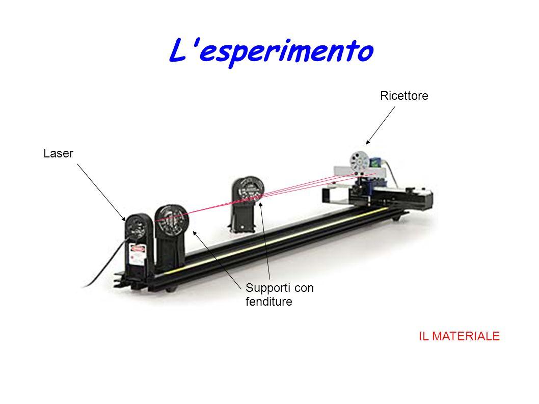 L'esperimento Laser Ricettore Supporti con fenditure IL MATERIALE