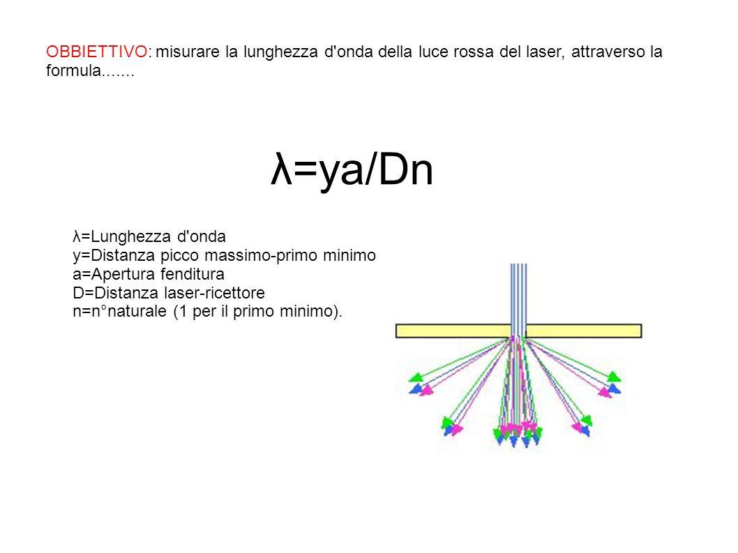OBBIETTIVO: misurare la lunghezza d'onda della luce rossa del laser, attraverso la formula....... λ=ya/Dn λ=Lunghezza d'onda y=Distanza picco massimo-