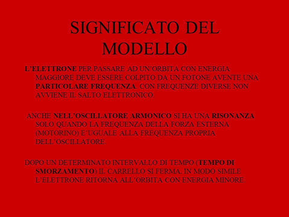 GRAFICO AMPIEZZA - FREQUENZA RISONANZA A(m) s -1 ) s -1