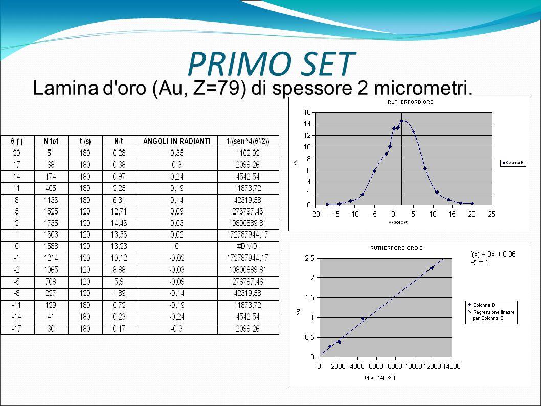 PRIMO SET Lamina d'oro (Au, Z=79) di spessore 2 micrometri.