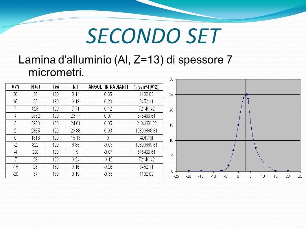 SECONDO SET Lamina d'alluminio (Al, Z=13) di spessore 7 micrometri.