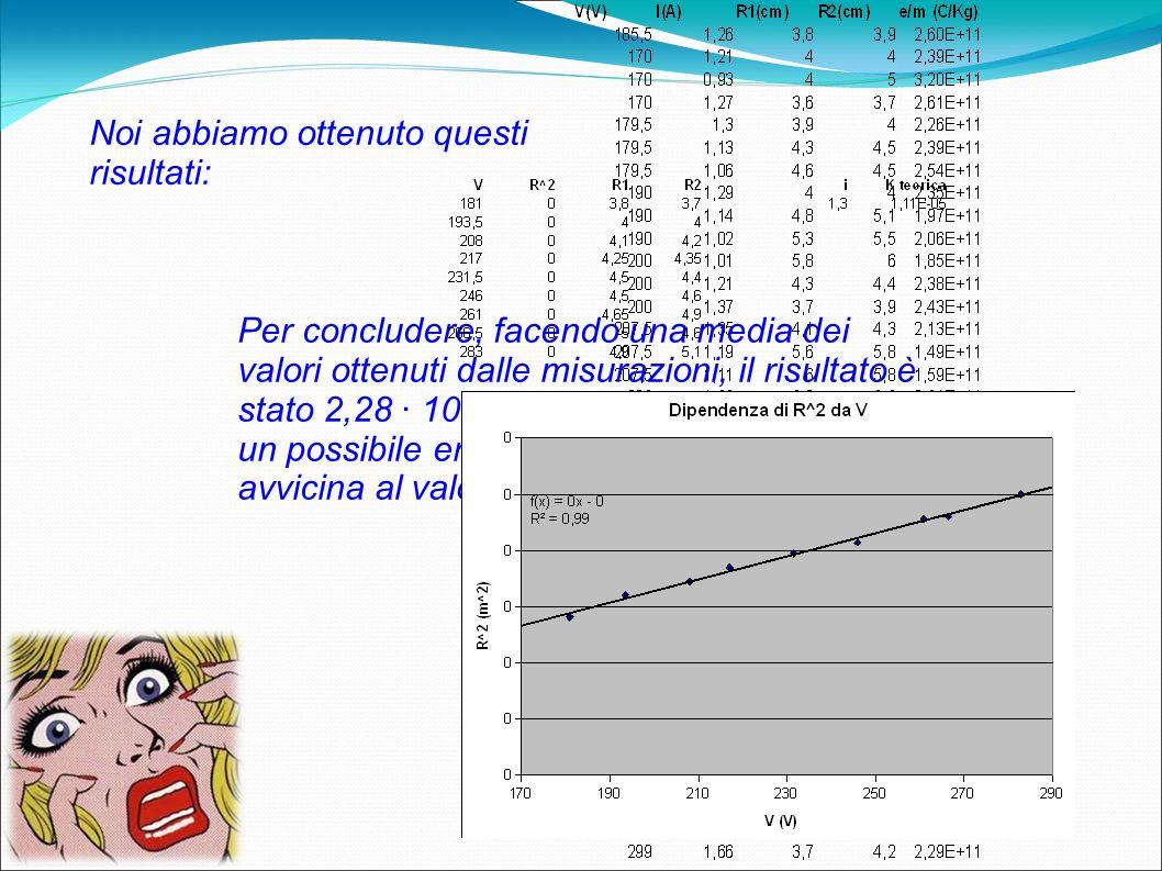 Noi abbiamo ottenuto questi risultati: Per concludere, facendo una media dei valori ottenuti dalle misurazioni, il risultato è stato 2,28 10 11 C/Kg,