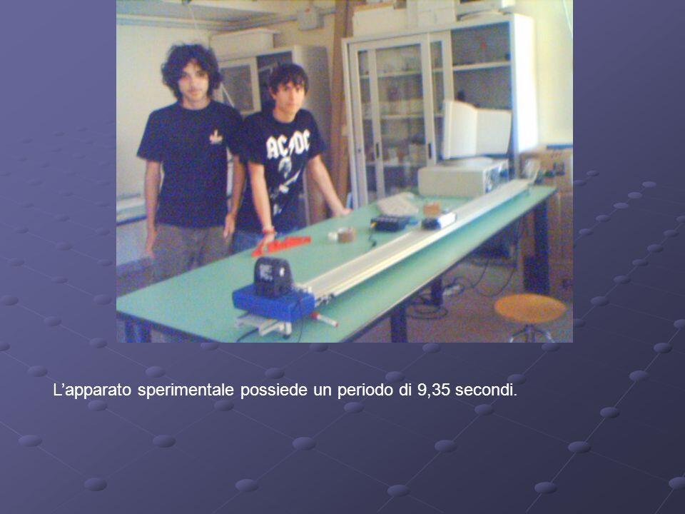 Lapparato sperimentale possiede un periodo di 9,35 secondi.
