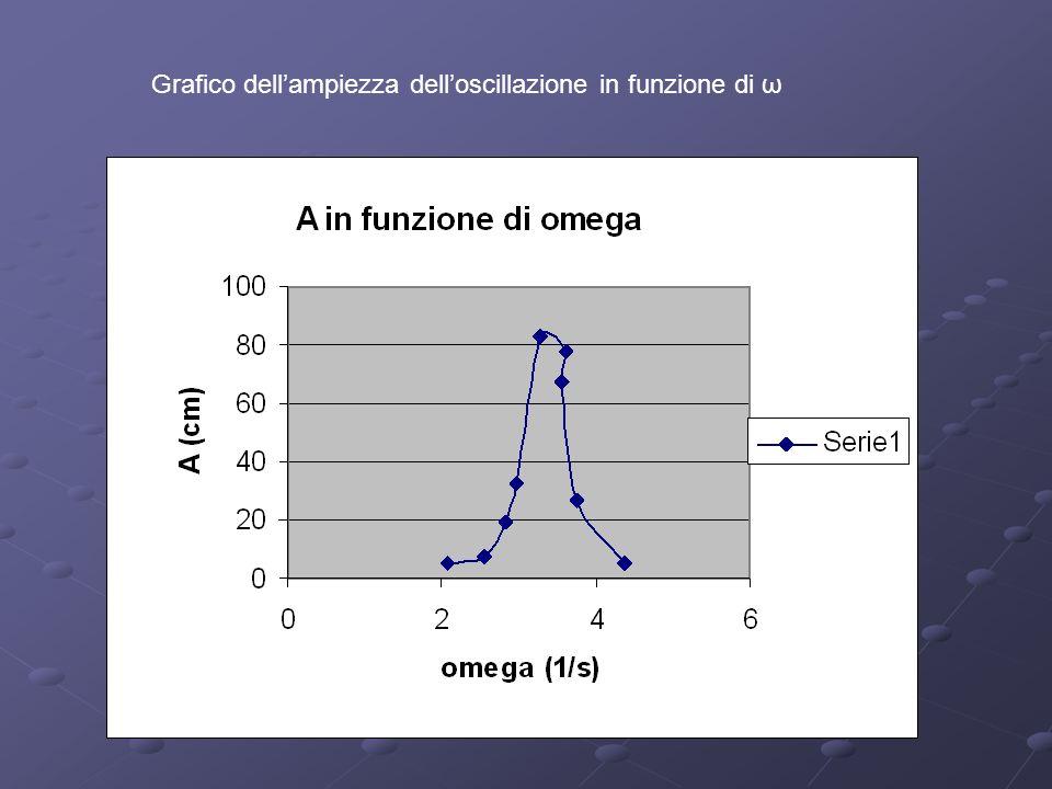 Grafico dellampiezza delloscillazione in funzione di ω