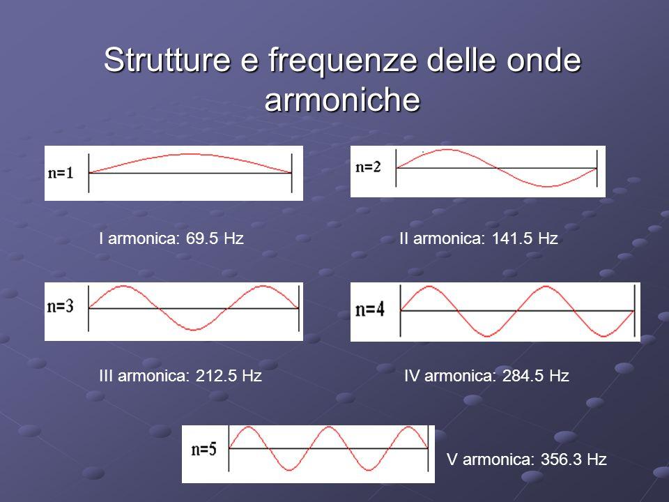 Strutture e frequenze delle onde armoniche I armonica: 69.5 HzII armonica: 141.5 Hz III armonica: 212.5 Hz V armonica: 356.3 Hz IV armonica: 284.5 Hz