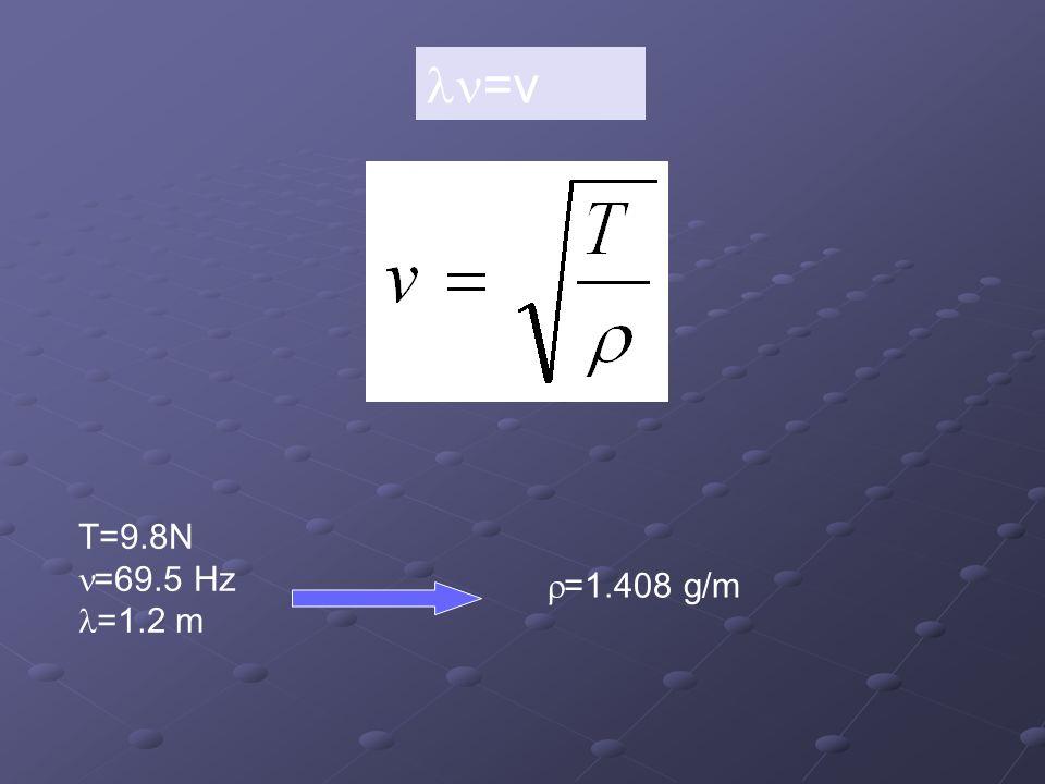 =v T=9.8N =69.5 Hz =1.2 m =1.408 g/m