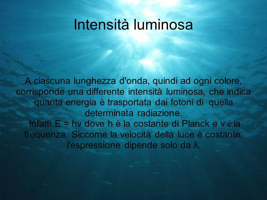 Intensità luminosa A ciascuna lunghezza d'onda, quindi ad ogni colore, corrisponde una differente intensità luminosa, che indica quanta energia è tras