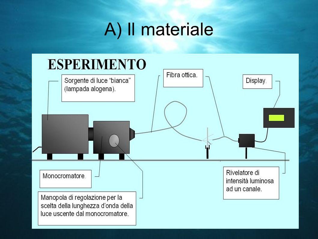 A) Il materiale