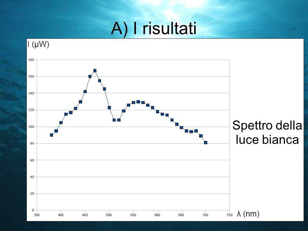 A) I risultati Spettro della luce bianca λ (nm) I (μW)
