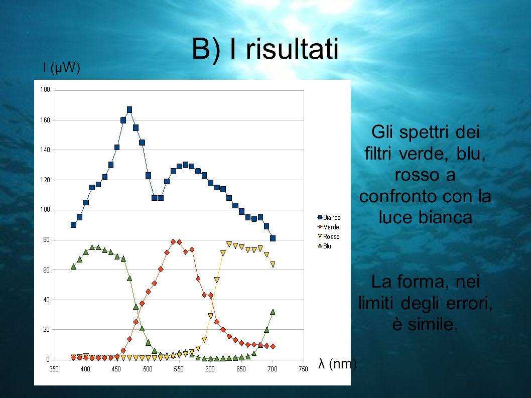 B) I risultati Gli spettri dei filtri verde, blu, rosso a confronto con la luce bianca La forma, nei limiti degli errori, è simile. I (μW) λ (nm)