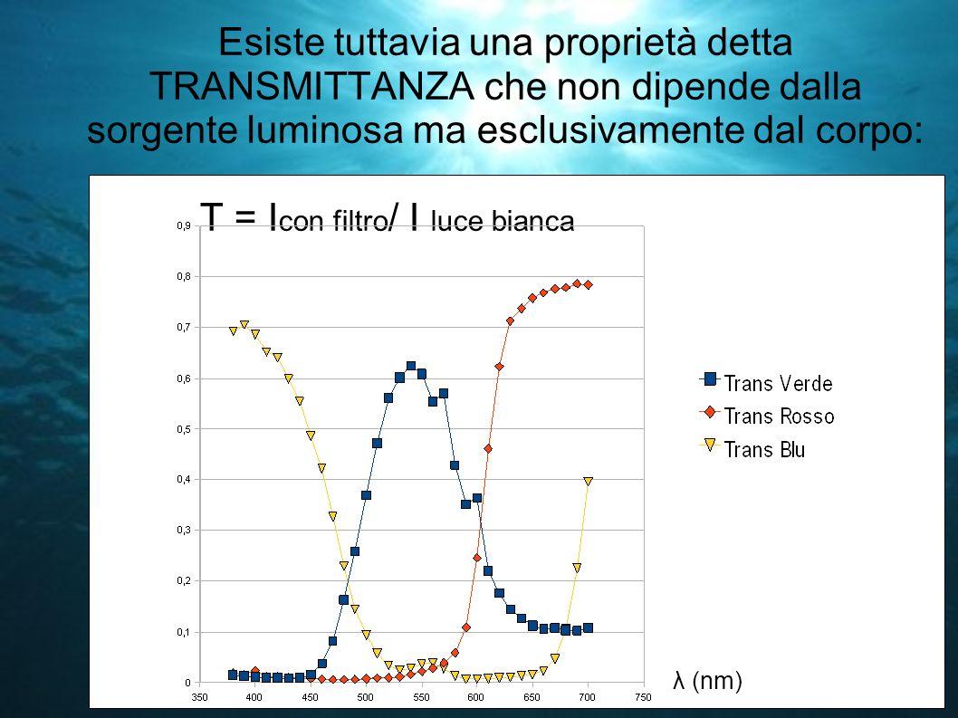 Esiste tuttavia una proprietà detta TRANSMITTANZA che non dipende dalla sorgente luminosa ma esclusivamente dal corpo: T = I con filtro / I luce bianc