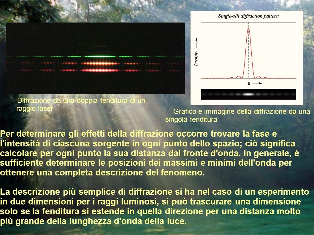 Diffrazione da una doppia fenditura di un raggio laser Grafico e immagine della diffrazione da una singola fenditura Per determinare gli effetti della