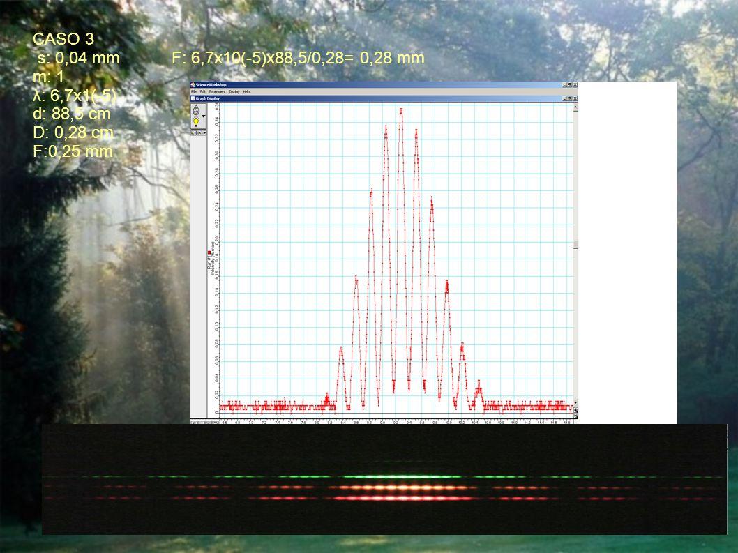 CASO 3 s: 0,04 mm F: 6,7x10(-5)x88,5/0,28= 0,28 mm m: 1 λ: 6,7x1(-5) d: 88,5 cm D: 0,28 cm F:0,25 mm