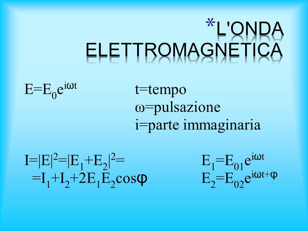 E=E 0 e i ω t t=tempo ω=pulsazione i=parte immaginaria I=|E| 2 =|E 1 +E 2 | 2 =E 1 =E 01 e i ω t =I 1 +I 2 +2E 1 E 2 cos φ E 2 =E 02 e i ω t+ φ