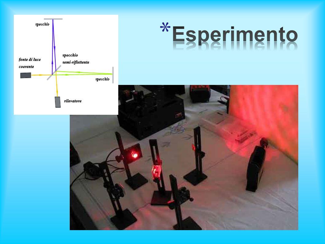 Fonte di luce coerente (laser rosso 633nm) 2 specchi riflettenti 1 specchio semi-riflettente Rilevatore ottico Computer Muro Demoltiplicatore Calcolatrice