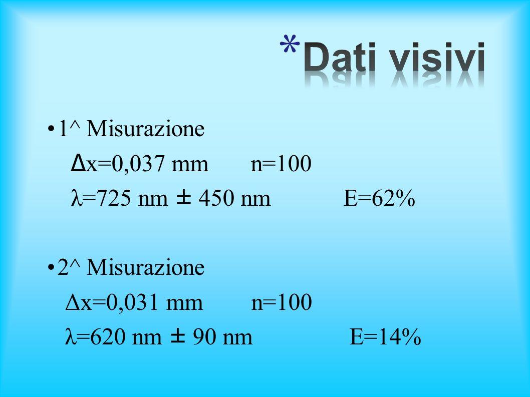 1^ Misurazione Δ x=0,037 mm n=100 λ=725 nm ± 450 nm E=62% 2^ Misurazione Δx=0,031 mm n=100 λ=620 nm ± 90 nm E=14%
