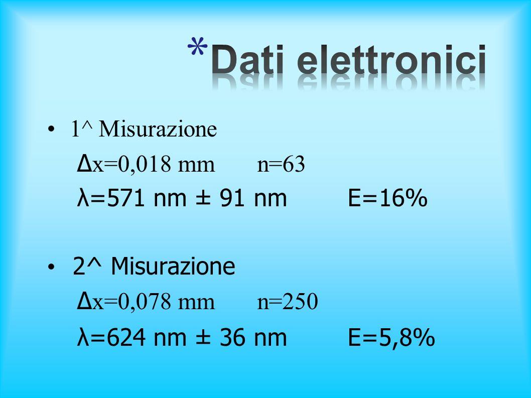 1^ Misurazione Δ x=0,018 mm n=63 λ=571 nm ± 91 nm E=16% 2^ Misurazione Δ x=0,078 mm n=250 λ=624 nm ± 36 nm E=5,8%