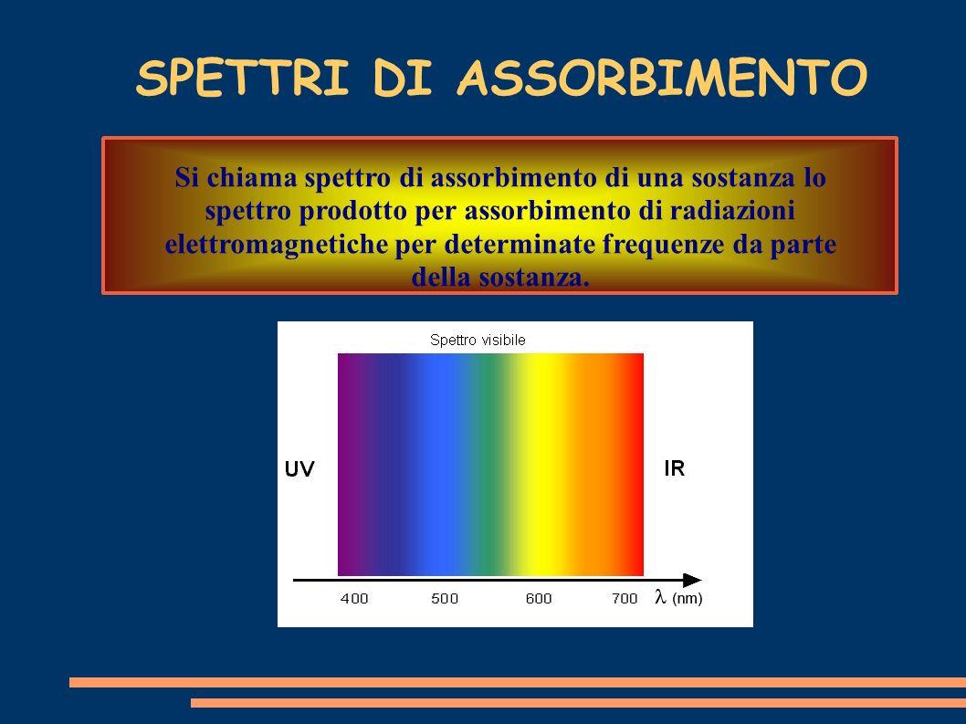SPETTRI DI ASSORBIMENTO Si chiama spettro di assorbimento di una sostanza lo spettro prodotto per assorbimento di radiazioni elettromagnetiche per det
