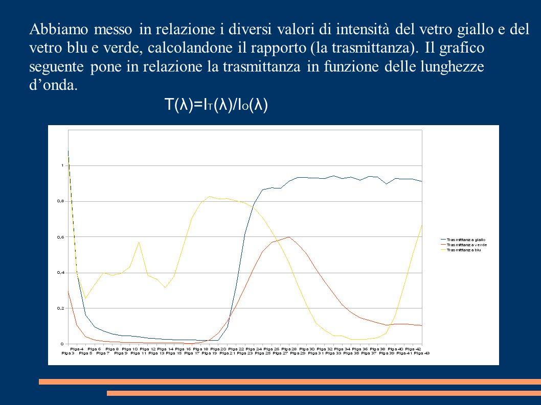 Abbiamo messo in relazione i diversi valori di intensità del vetro giallo e del vetro blu e verde, calcolandone il rapporto (la trasmittanza). Il graf