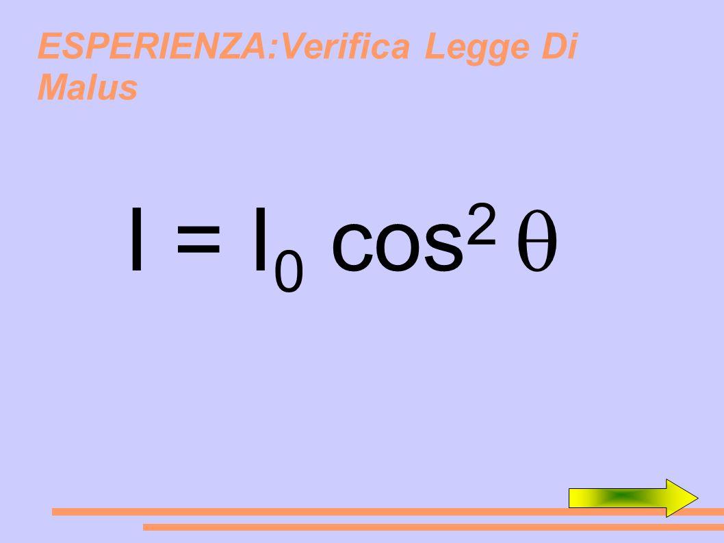 ESPERIENZA:Verifica Legge Di Malus I = I 0 cos 2