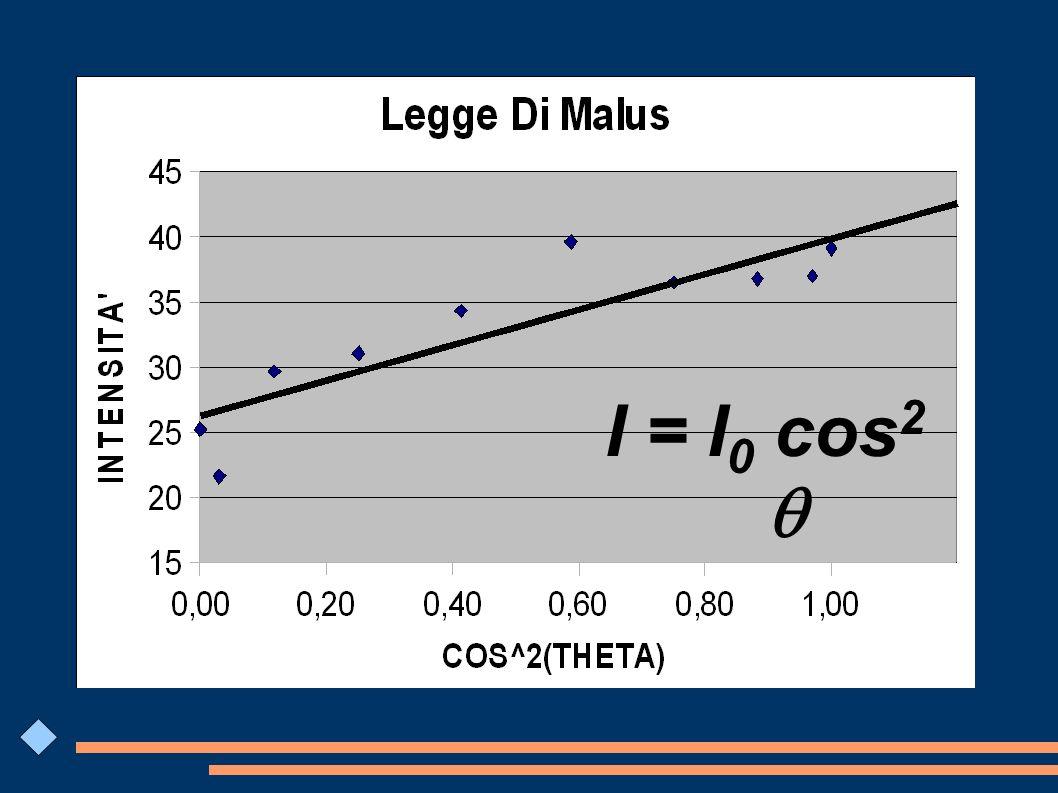 I/I 0 =cos 2