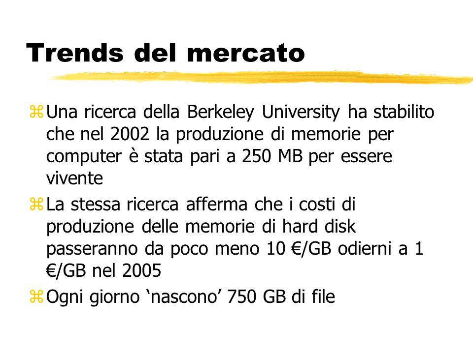 Trends del mercato zUna ricerca della Berkeley University ha stabilito che nel 2002 la produzione di memorie per computer è stata pari a 250 MB per essere vivente zLa stessa ricerca afferma che i costi di produzione delle memorie di hard disk passeranno da poco meno 10 /GB odierni a 1 /GB nel 2005 zOgni giorno nascono 750 GB di file