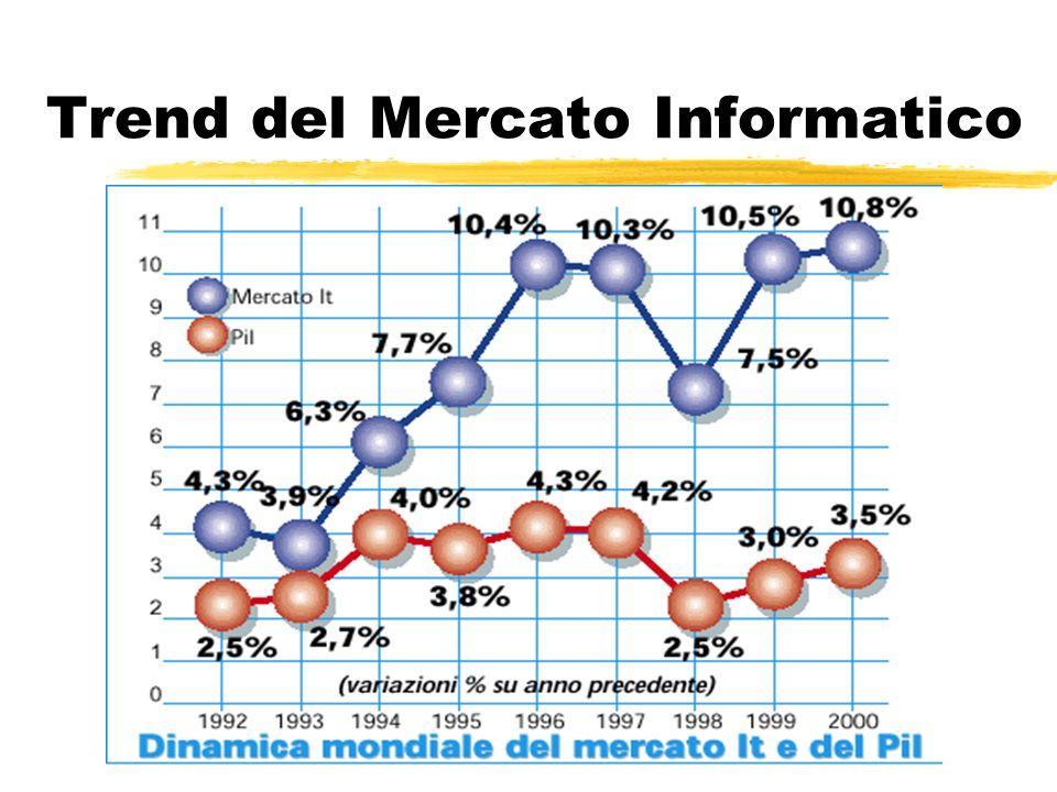 Trend del Mercato Informatico