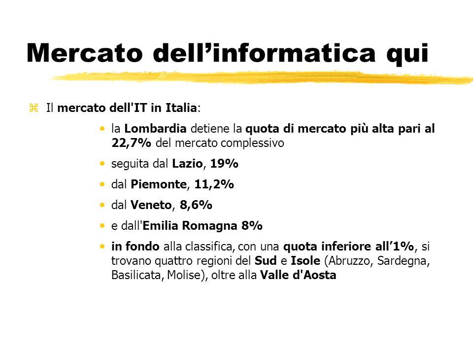 Mercato dellinformatica qui zIl mercato dell IT in Italia: la Lombardia detiene la quota di mercato più alta pari al 22,7% del mercato complessivo seguita dal Lazio, 19% dal Piemonte, 11,2% dal Veneto, 8,6% e dall Emilia Romagna 8% in fondo alla classifica, con una quota inferiore all1%, si trovano quattro regioni del Sud e Isole (Abruzzo, Sardegna, Basilicata, Molise), oltre alla Valle d Aosta