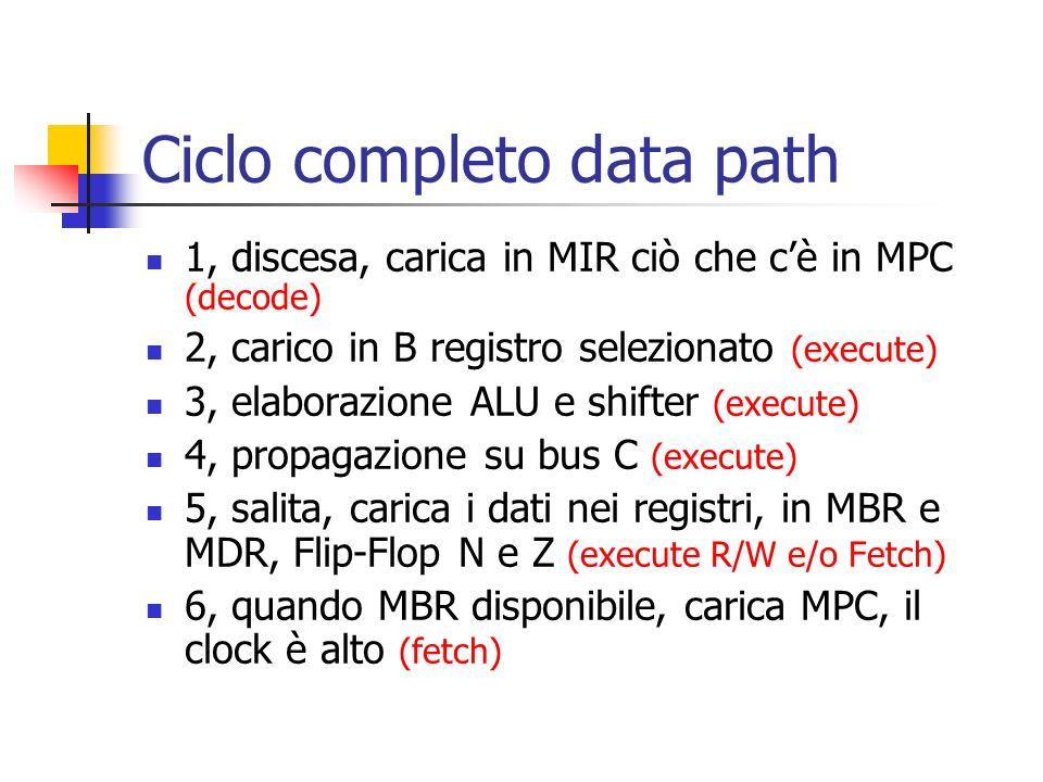 Ciclo completo data path 1, discesa, carica in MIR ciò che cè in MPC (decode) 2, carico in B registro selezionato (execute) 3, elaborazione ALU e shif