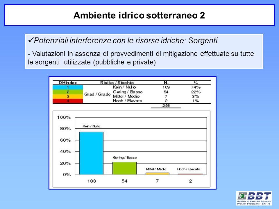 Potenziali interferenze con le risorse idriche: Sorgenti - Valutazioni in assenza di provvedimenti di mitigazione effettuate su tutte le sorgenti util