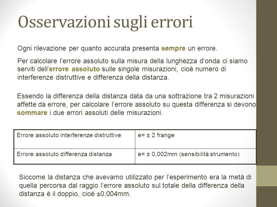 Osservazioni sugli errori Errore assoluto interferenze distruttivee= ± 2 frange Errore assoluto differenza distanzae= ± 0,002mm (sensibilità strumento