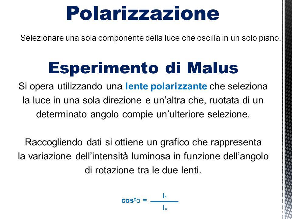 Polarizzazione Selezionare una sola componente della luce che oscilla in un solo piano. Esperimento di Malus Si opera utilizzando una lente polarizzan