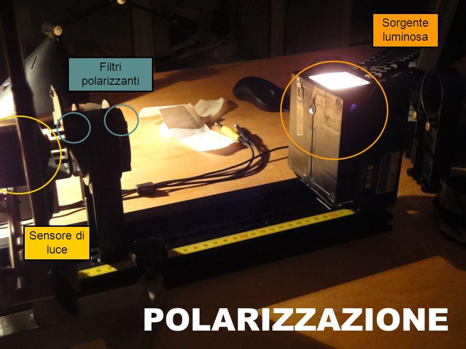 Sensore di luce Filtri polarizzanti Sorgente luminosa POLARIZZAZIONE