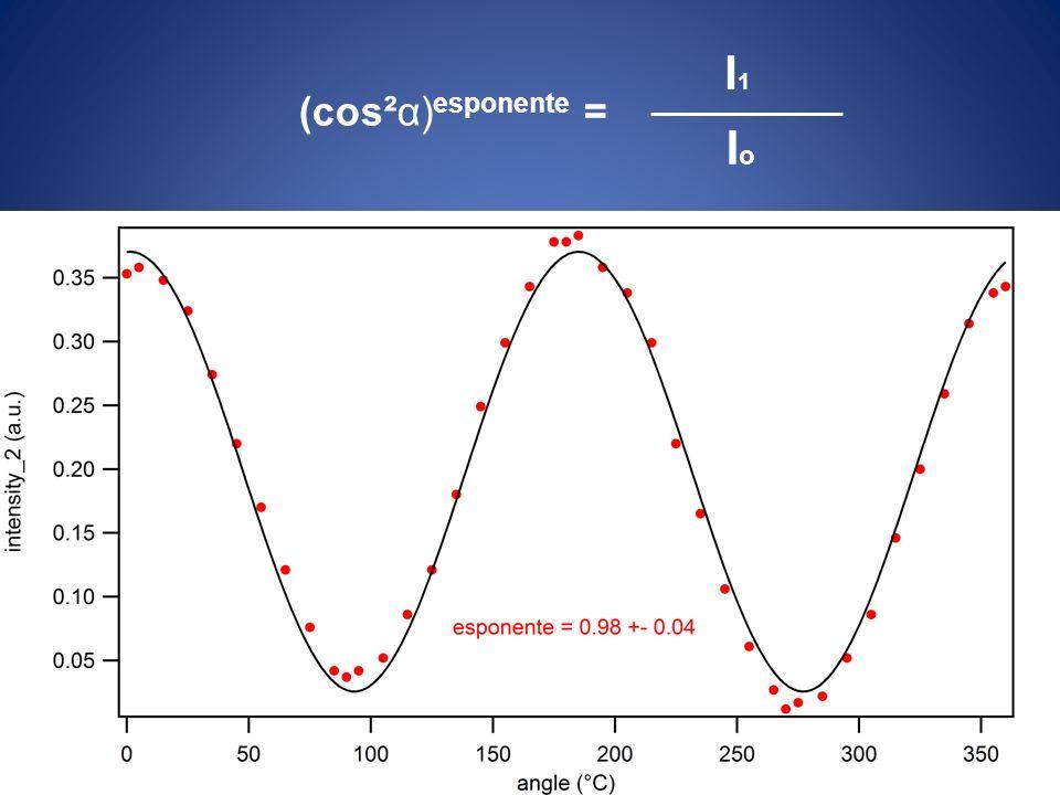 I1I1 IoIo (cos²α) esponente =