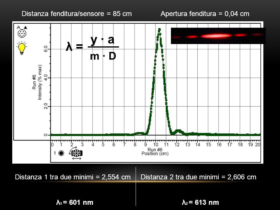 Distanza fenditura/sensore = 85 cm Apertura fenditura = 0,04 cm Distanza 1 tra due minimi = 2,554 cm λ 1 = 601 nm Distanza 2 tra due minimi = 2,606 cm