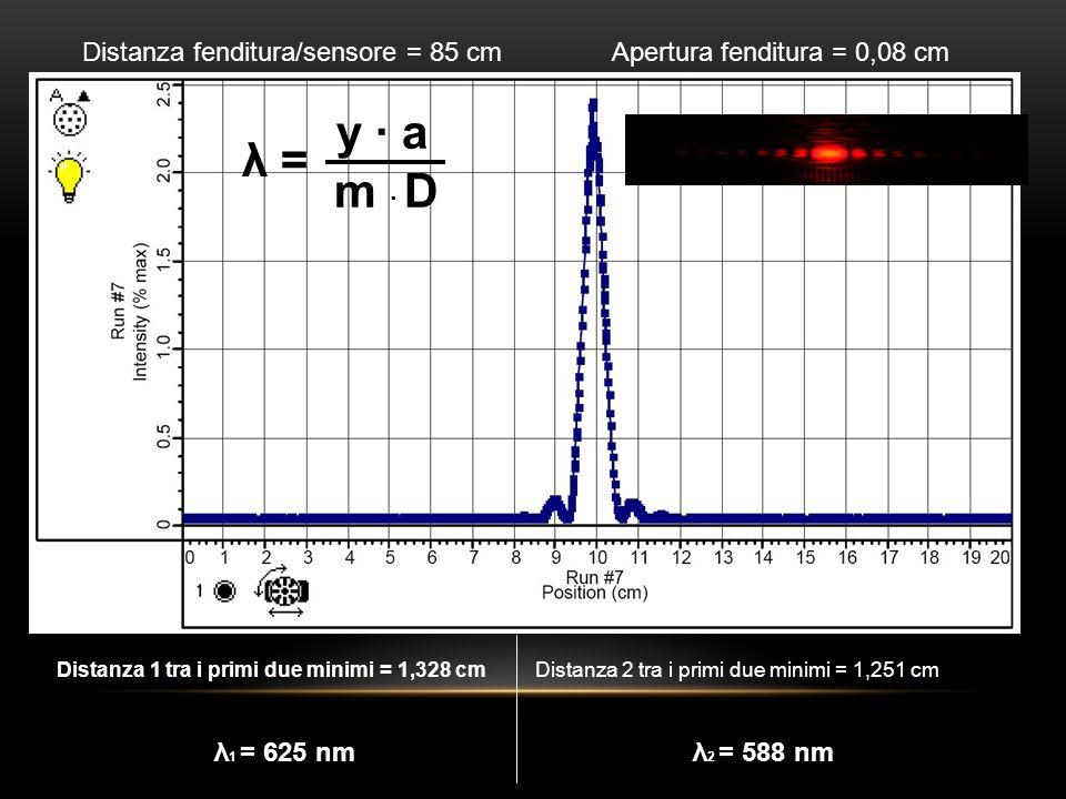 Distanza fenditura/sensore = 85 cm Apertura fenditura = 0,08 cm Distanza 1 tra i primi due minimi = 1,328 cm λ 1 = 625 nm Distanza 2 tra i primi due m
