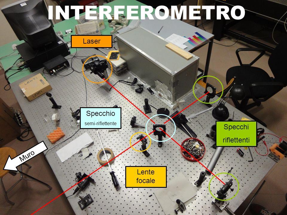 Laser Specchi riflettenti Specchio semi-riflettente Lente focale Muro INTERFEROMETRO