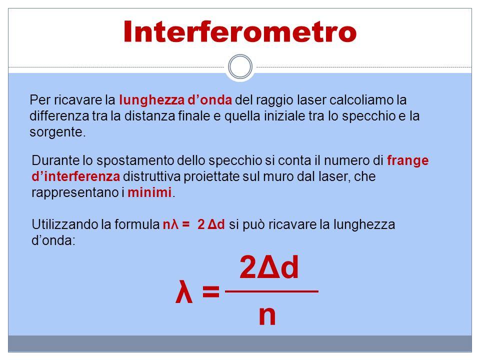 Interferometro Per ricavare la lunghezza donda del raggio laser calcoliamo la differenza tra la distanza finale e quella iniziale tra lo specchio e la