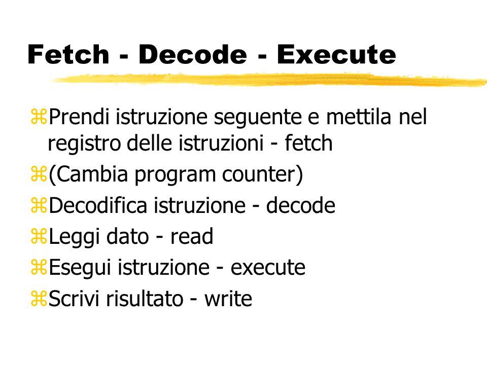 Fetch - Decode - Execute zPrendi istruzione seguente e mettila nel registro delle istruzioni - fetch z(Cambia program counter) zDecodifica istruzione - decode zLeggi dato - read zEsegui istruzione - execute zScrivi risultato - write