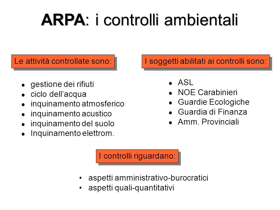 ARPA: i controlli ambientali gestione dei rifiuti ciclo dellacqua inquinamento atmosferico inquinamento acustico inquinamento del suolo Inquinamento elettrom.