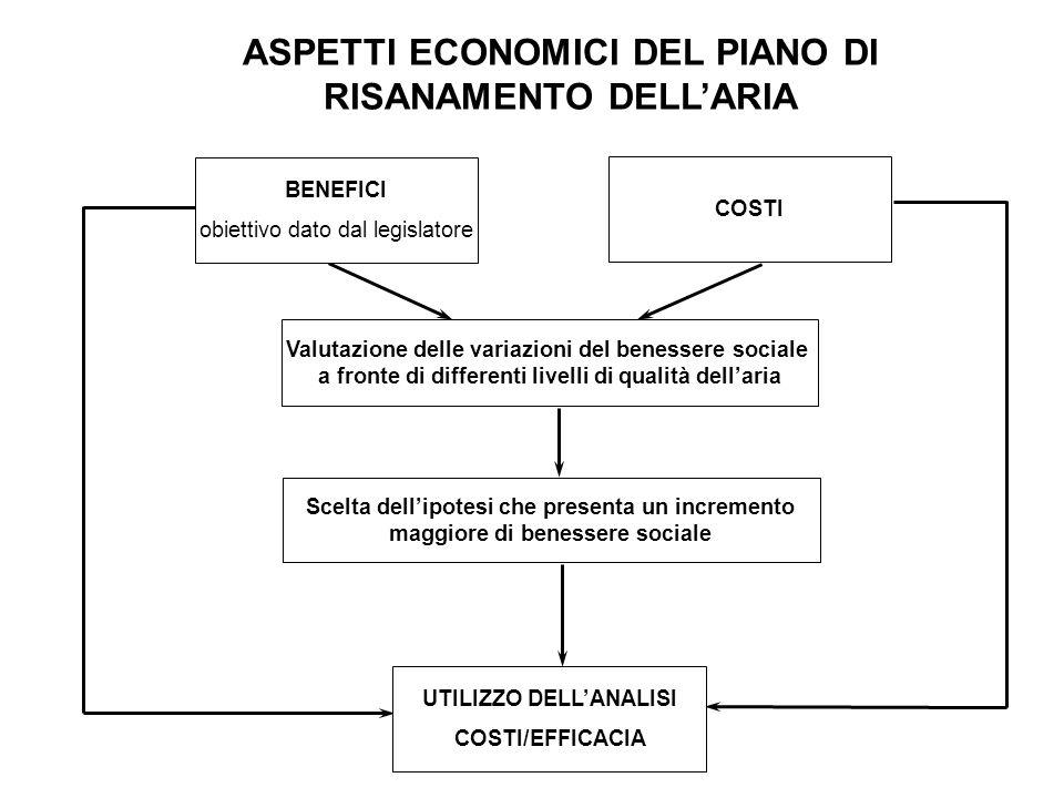 ASPETTI ECONOMICI DEL PIANO DI RISANAMENTO DELLARIA COSTI BENEFICI obiettivo dato dal legislatore Valutazione delle variazioni del benessere sociale a