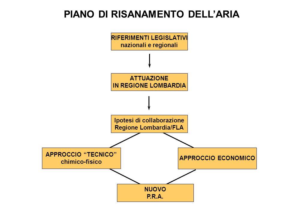 PIANO DI RISANAMENTO DELLARIA APPROCCIO ECONOMICO NUOVO P.R.A. APPROCCIO TECNICO chimico-fisico RIFERIMENTI LEGISLATIVI nazionali e regionali ATTUAZIO