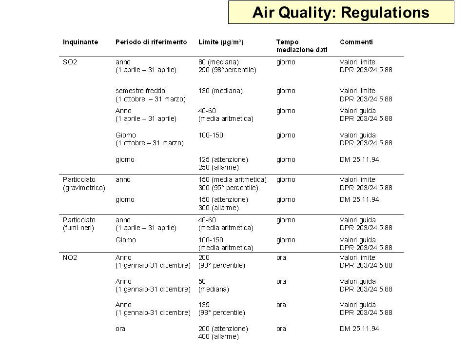 Air Quality: Regulations
