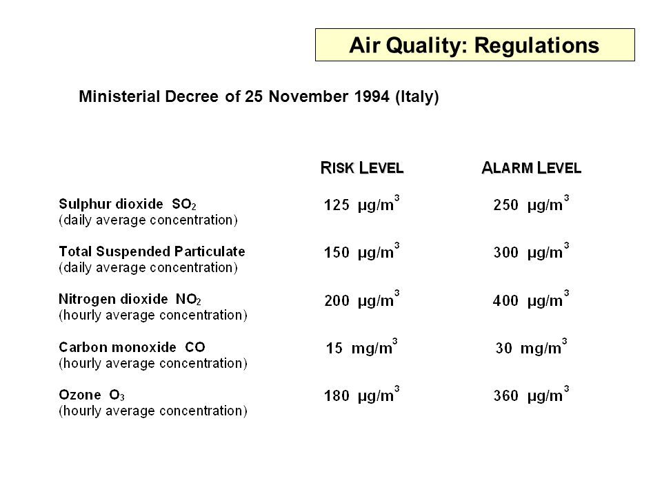 Ministerial Decree of 25 November 1994 (Italy) Air Quality: Regulations
