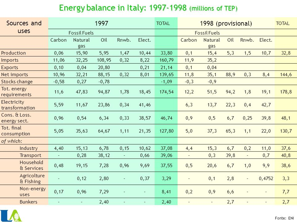 Sources and uses 1997 TOTAL 1998 (provisional) TOTAL Fossil Fuels CarbonNatural gas OilRnwb.Elect.CarbonNatural gas OilRnwb.Elect.