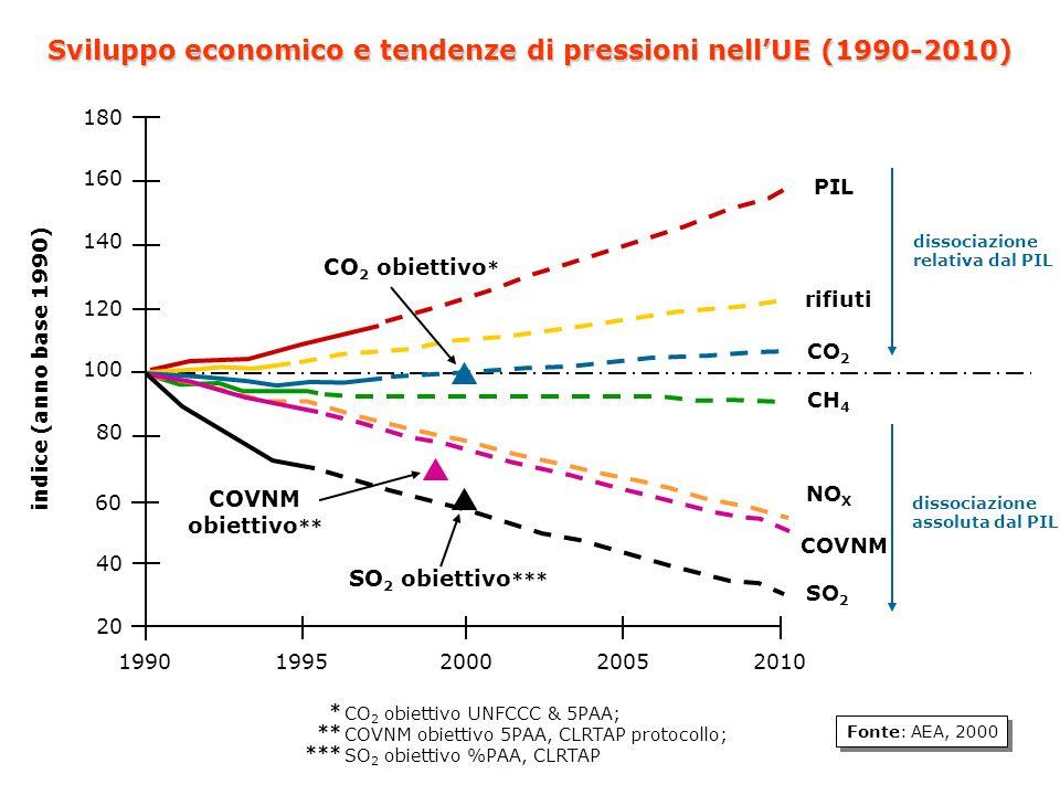 Fonte: AEA, 2000 20 19901995200020052010 40 60 80 100 120 140 160 180 indice (anno base 1990) Sviluppo economico e tendenze di pressioni nellUE (1990-2010) PIL rifiuti CO 2 CH 4 NO X COVNM SO 2 dissociazione relativa dal PIL dissociazione assoluta dal PIL COVNM obiettivo ** SO 2 obiettivo *** CO 2 obiettivo * CO 2 obiettivo UNFCCC & 5PAA; COVNM obiettivo 5PAA, CLRTAP protocollo; SO 2 obiettivo %PAA, CLRTAP * ** ***
