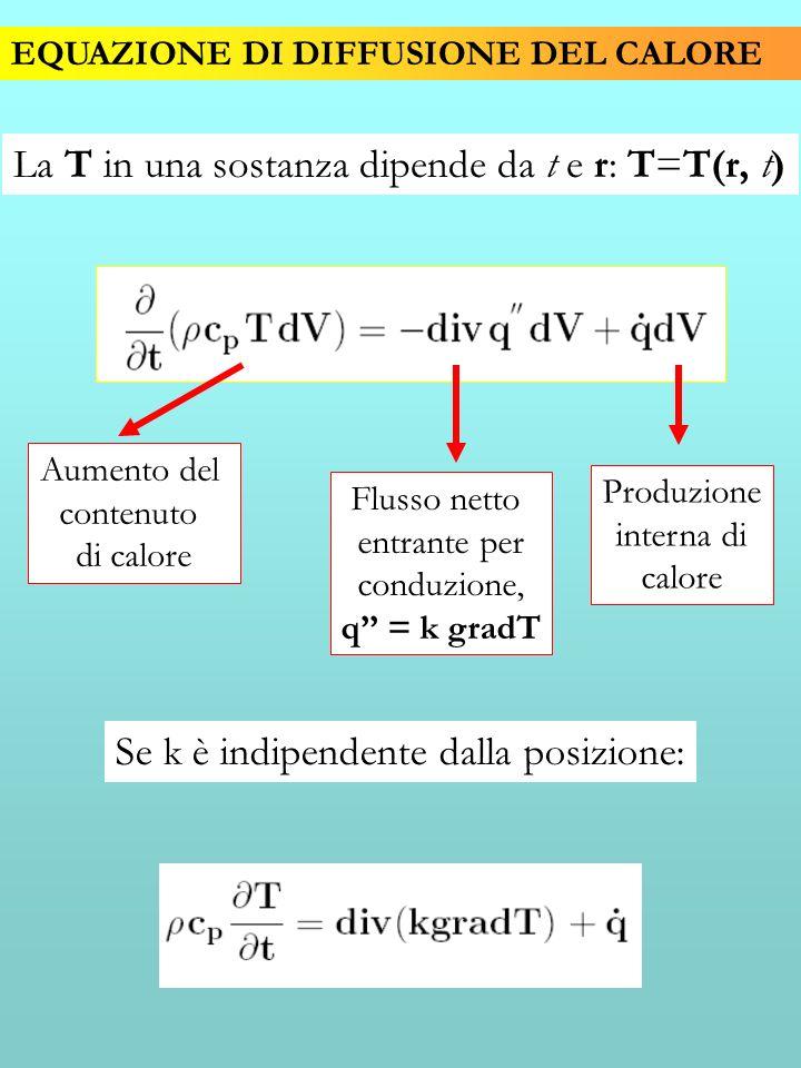 EQUAZIONE DI DIFFUSIONE DEL CALORE La T in una sostanza dipende da t e r: T=T(r, t) Aumento del contenuto di calore Flusso netto entrante per conduzio